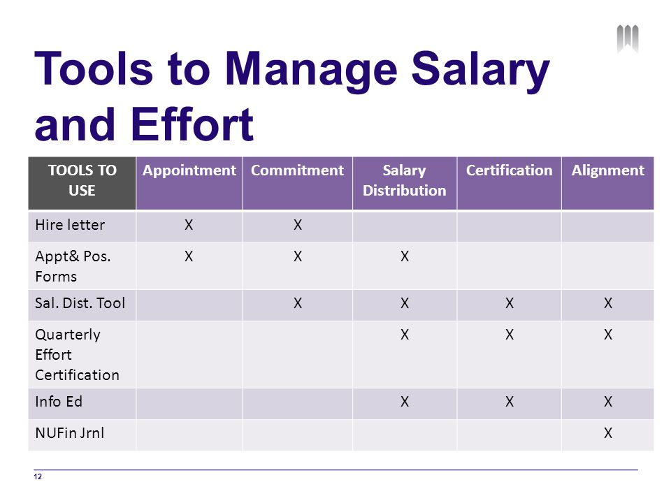 Tools to Manage Salary and Effort