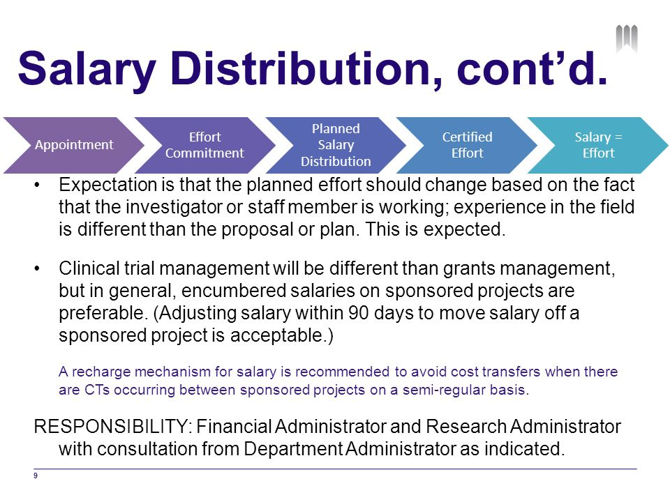 Salary Distribution, cont'd.