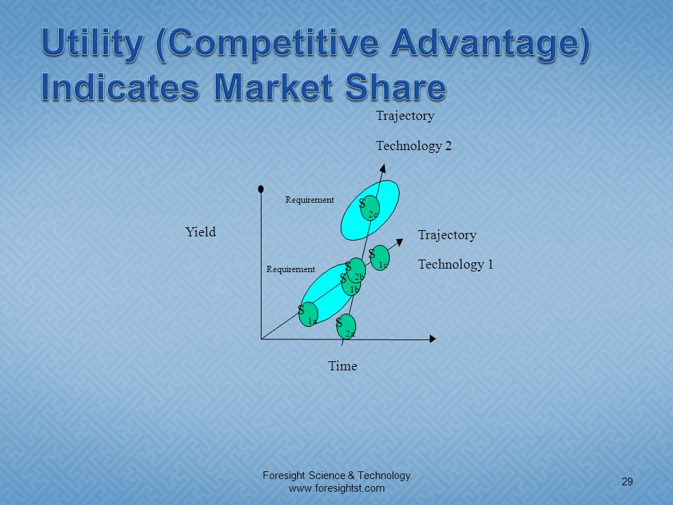 Utility (Competitive Advantage) Indicates Market Share