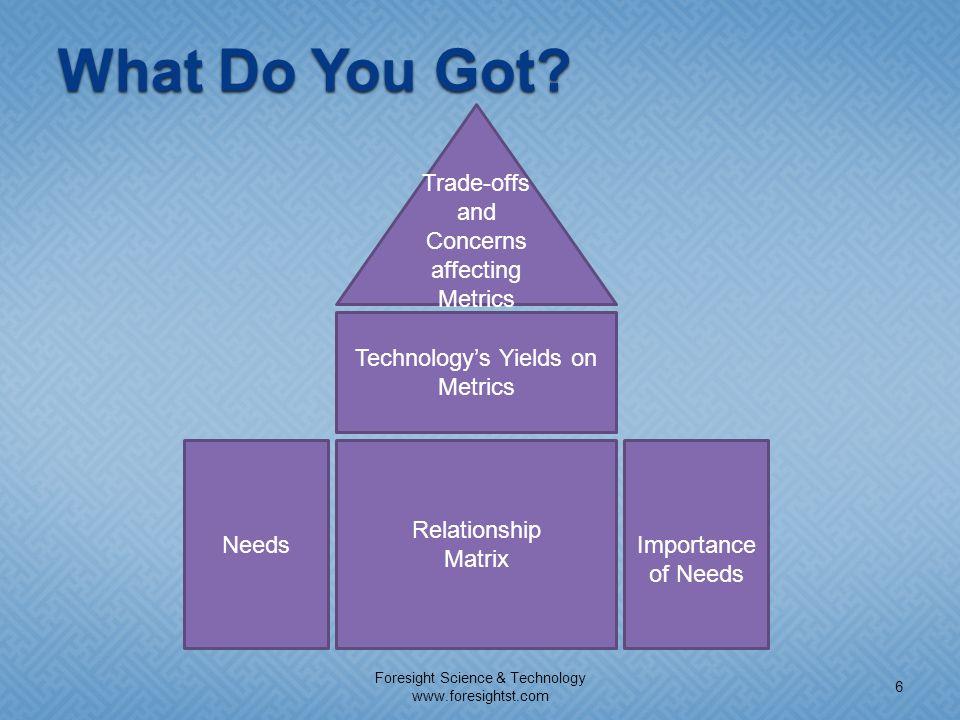 What Do You Got Trade-offs and Concerns affecting Metrics Matrix