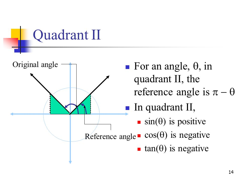 Quadrant II Original angle. For an angle, , in quadrant II, the reference angle is    In quadrant II,