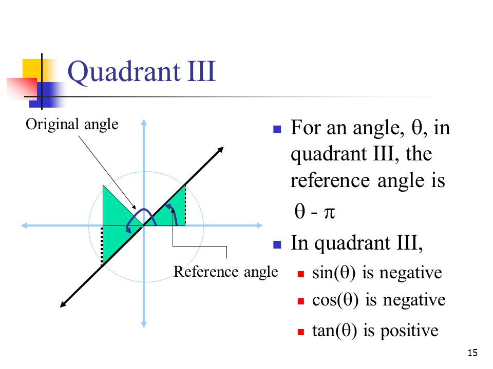 Quadrant III For an angle, , in quadrant III, the reference angle is