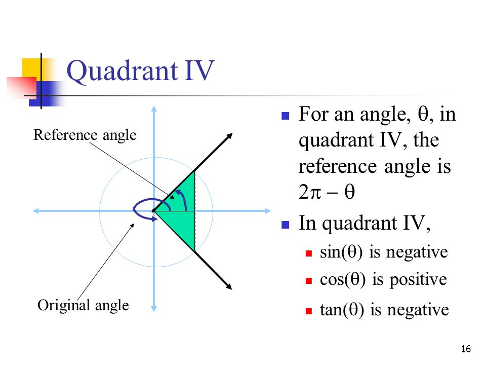 Quadrant IV For an angle, , in quadrant IV, the reference angle is 2   In quadrant IV, sin() is negative.