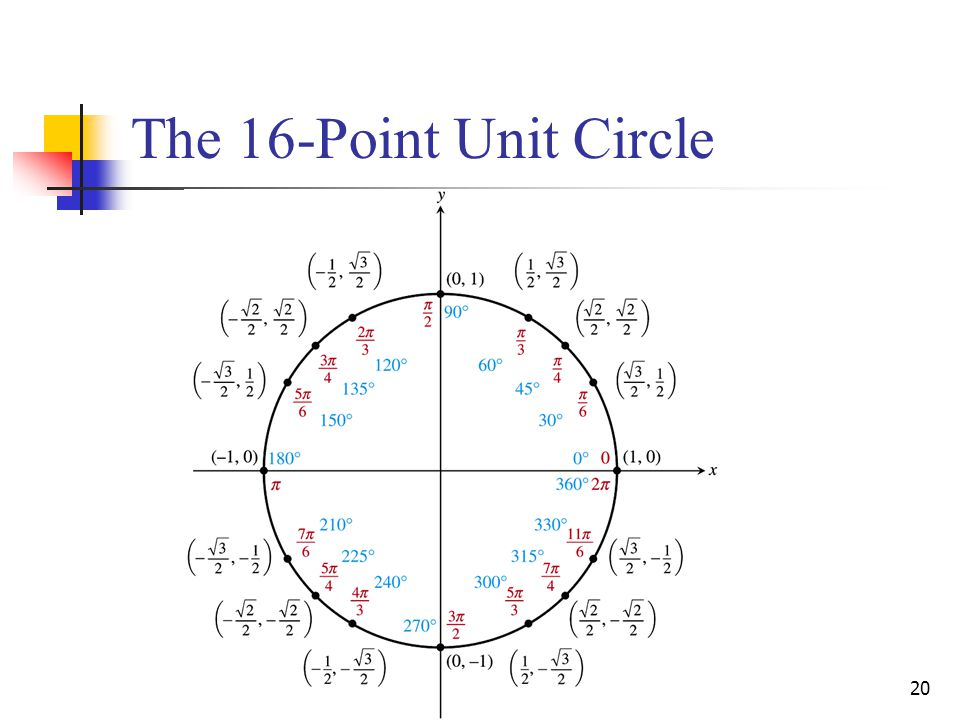 The 16-Point Unit Circle