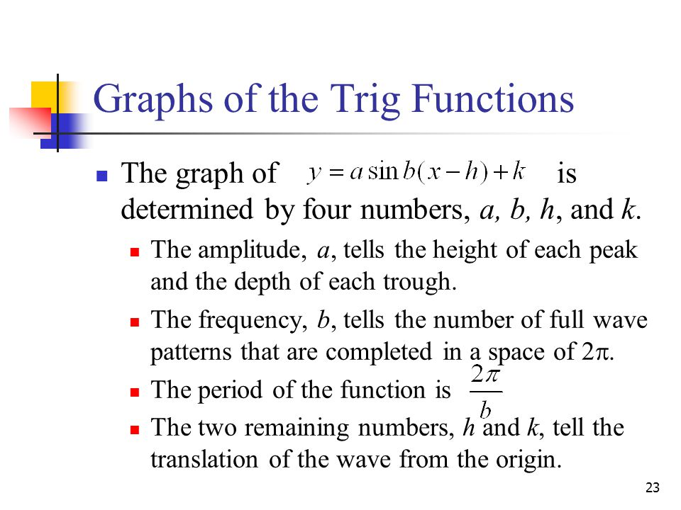 Graphs of the Trig Functions