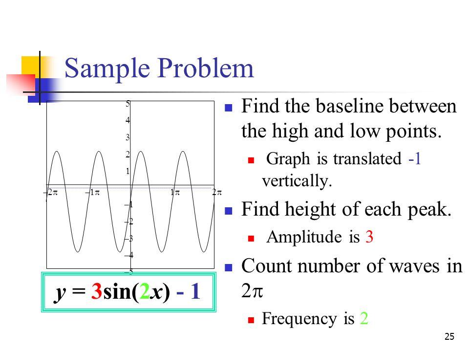 Sample Problem y = 3sin(2x) - 1