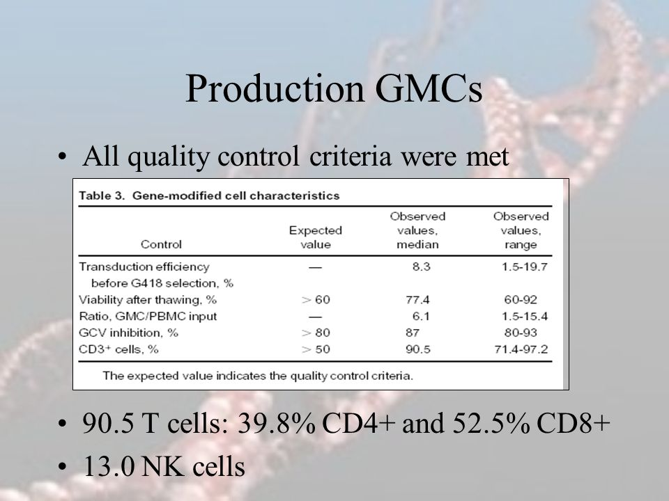 Production GMCs All quality control criteria were met