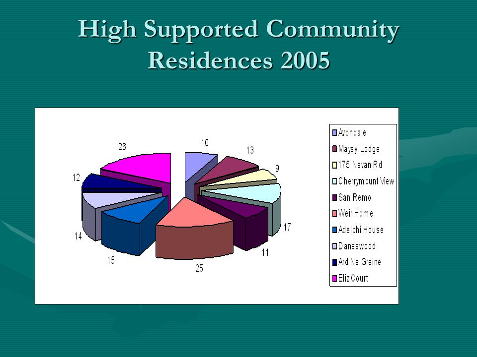 High Supported Community Residences 2005