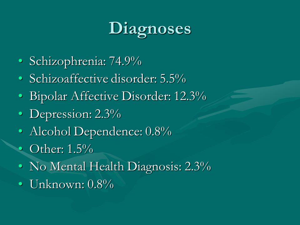 Diagnoses Schizophrenia: 74.9% Schizoaffective disorder: 5.5%
