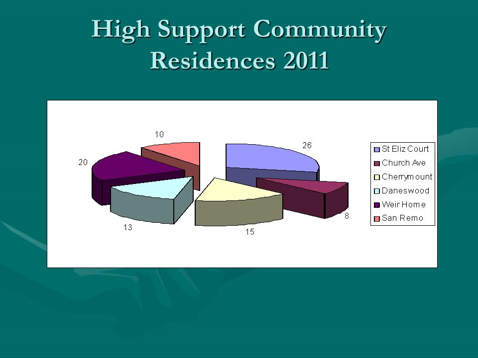 High Support Community Residences 2011