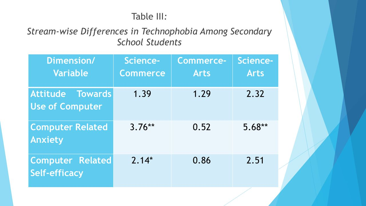 Table III: Stream-wise Differences in Technophobia Among Secondary School Students. Dimension/ Variable.