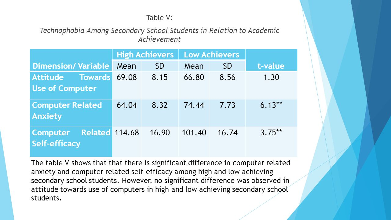 Dimension/ Variable High Achievers Low Achievers t-value
