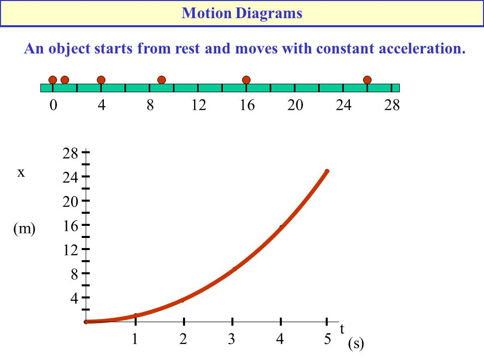 Motion Diagrams An object starts from rest and moves with constant acceleration. 4. 8. 12. 16. 20.