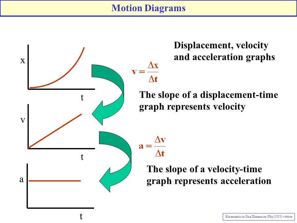 Displacement, velocity and acceleration graphs x
