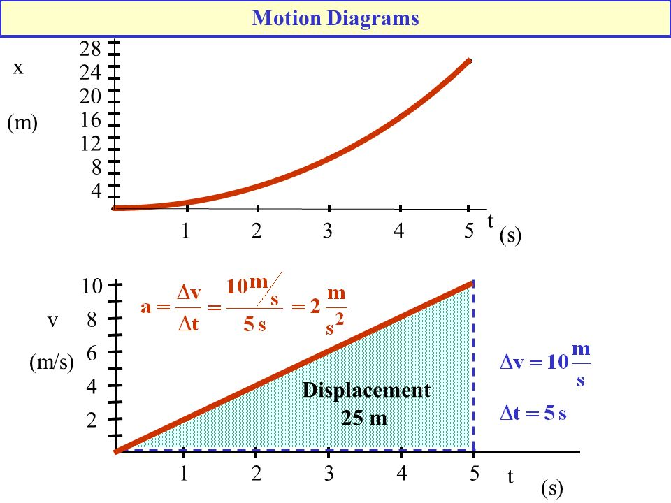 (s) x (m) t. 5. Motion Diagrams