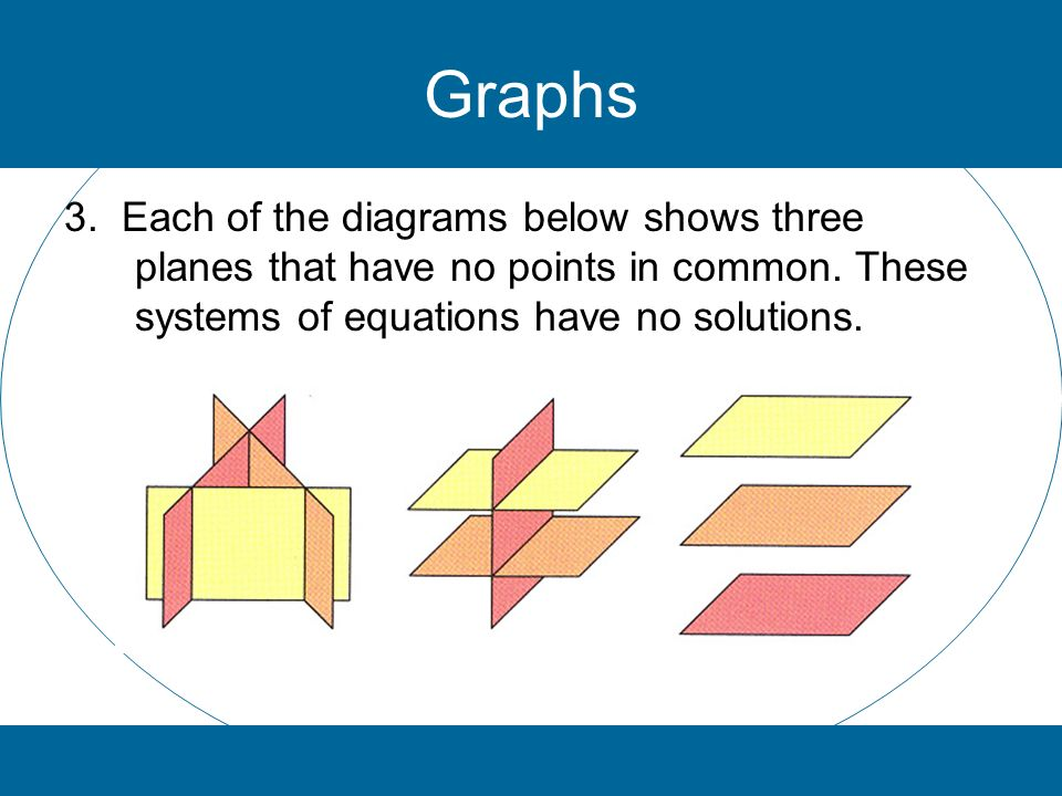 Graphs 3. Each of the diagrams below shows three planes that have no points in common.