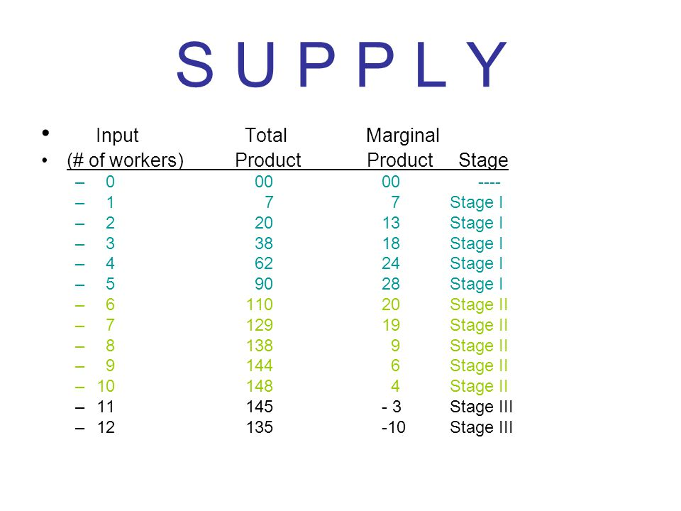 S U P P L Y Input Total Marginal (# of workers) Product Product Stage