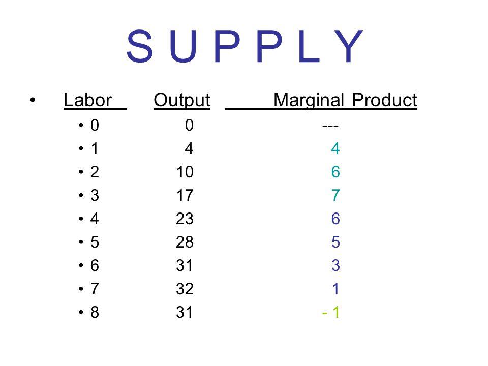 S U P P L Y Labor Output Marginal Product 0 0 --- 1 4 4 2 10 6 3 17 7