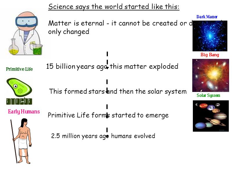 Science says the world started like this:
