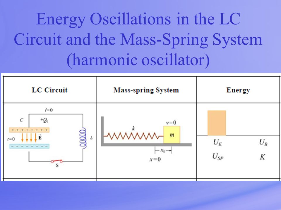 Energy Oscillations in the LC Circuit and the Mass-Spring System (harmonic oscillator)