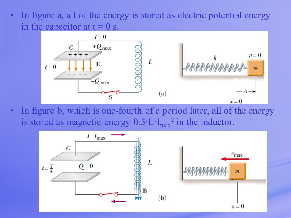 In figure a, all of the energy is stored as electric potential energy in the capacitor at t = 0 s.