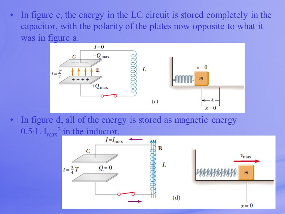 In figure c, the energy in the LC circuit is stored completely in the capacitor, with the polarity of the plates now opposite to what it was in figure a.