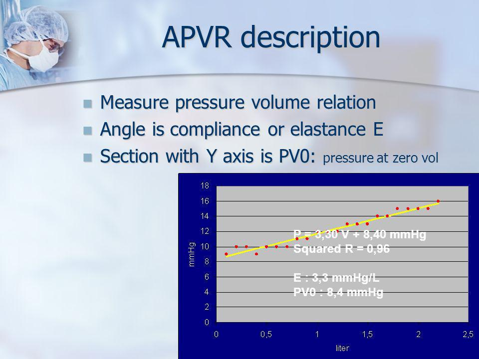 APVR description Measure pressure volume relation