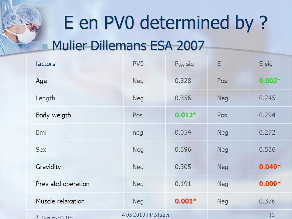 E en PV0 determined by Mulier Dillemans ESA 2007 factors PV0 PVO sig