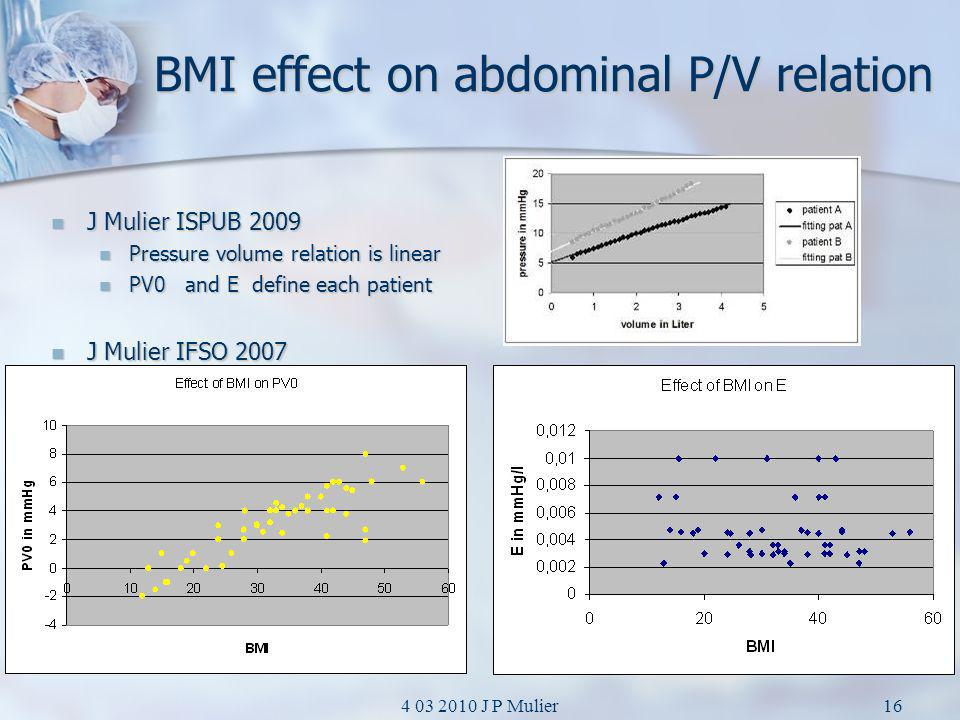 BMI effect on abdominal P/V relation
