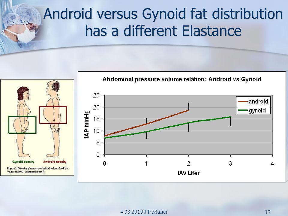 Android versus Gynoid fat distribution has a different Elastance