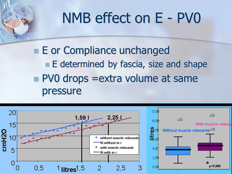 NMB effect on E - PV0 E or Compliance unchanged