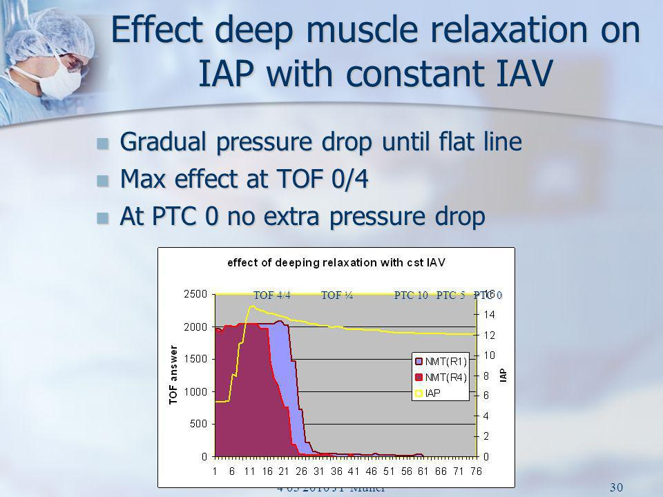 Effect deep muscle relaxation on IAP with constant IAV