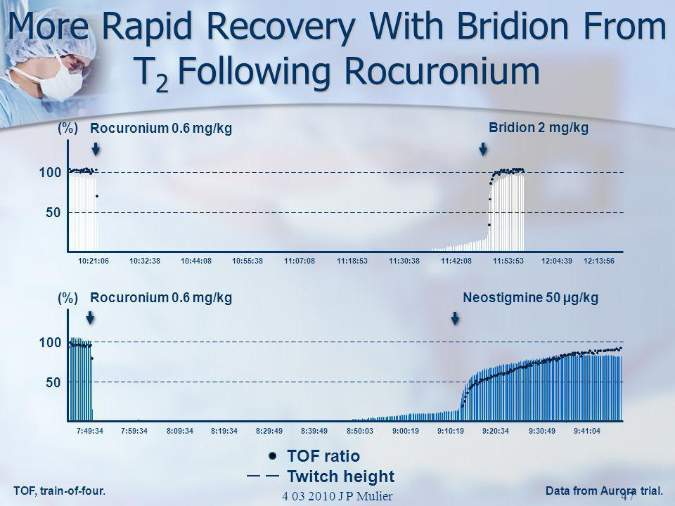 More Rapid Recovery With Bridion From T2 Following Rocuronium