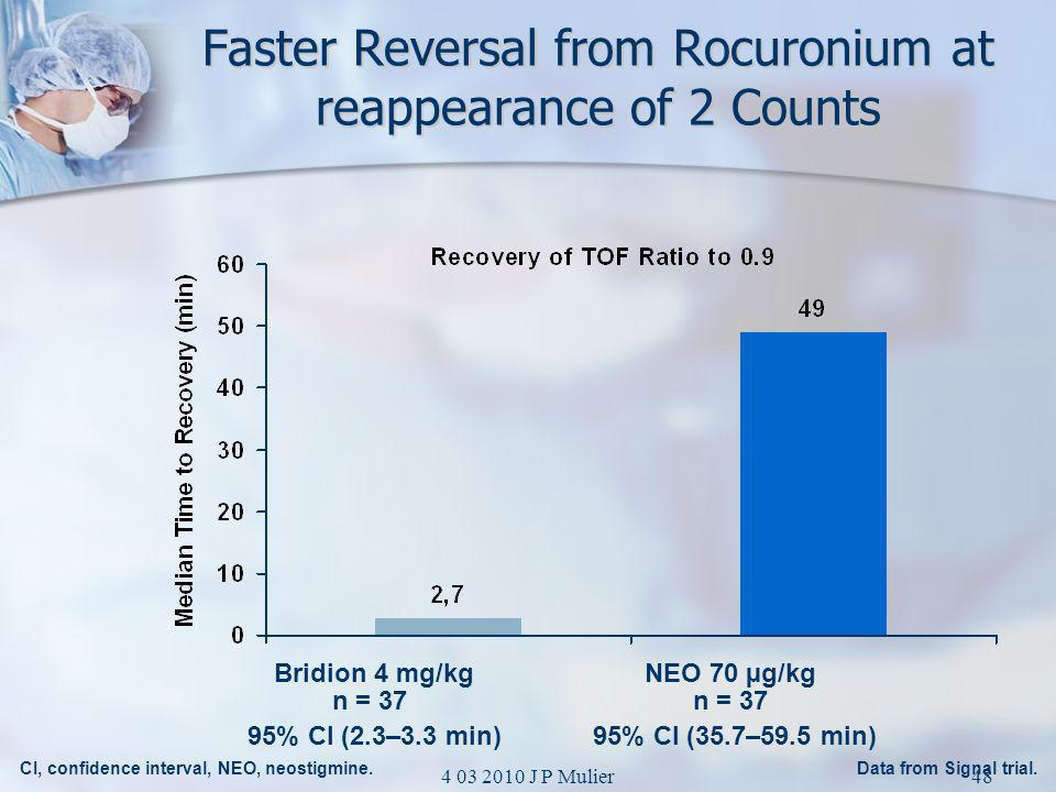Faster Reversal from Rocuronium at reappearance of 2 Counts