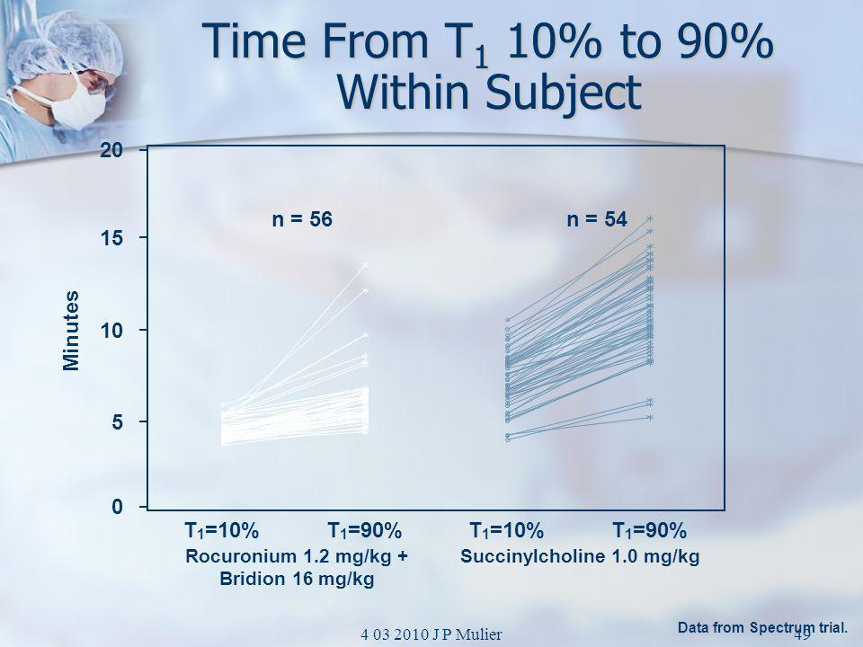 Time From T1 10% to 90% Within Subject
