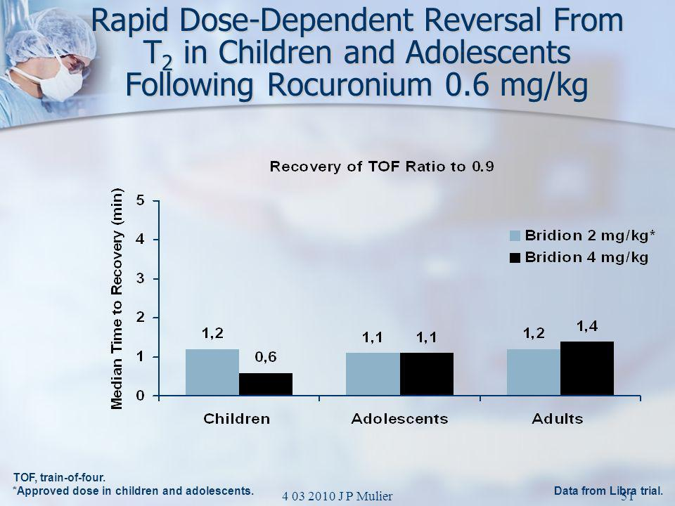 Rapid Dose-Dependent Reversal From T2 in Children and Adolescents Following Rocuronium 0.6 mg/kg