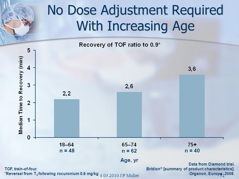No Dose Adjustment Required With Increasing Age