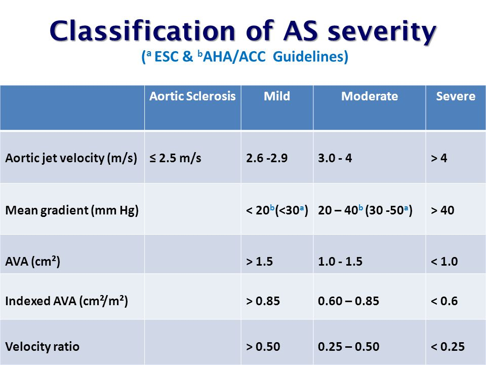 Classification of AS severity (a ESC & bAHA/ACC Guidelines)