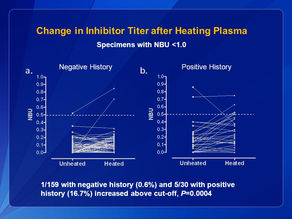 Change in Inhibitor Titer after Heating Plasma