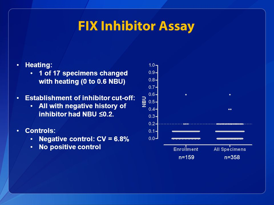 FIX Inhibitor Assay Heating: