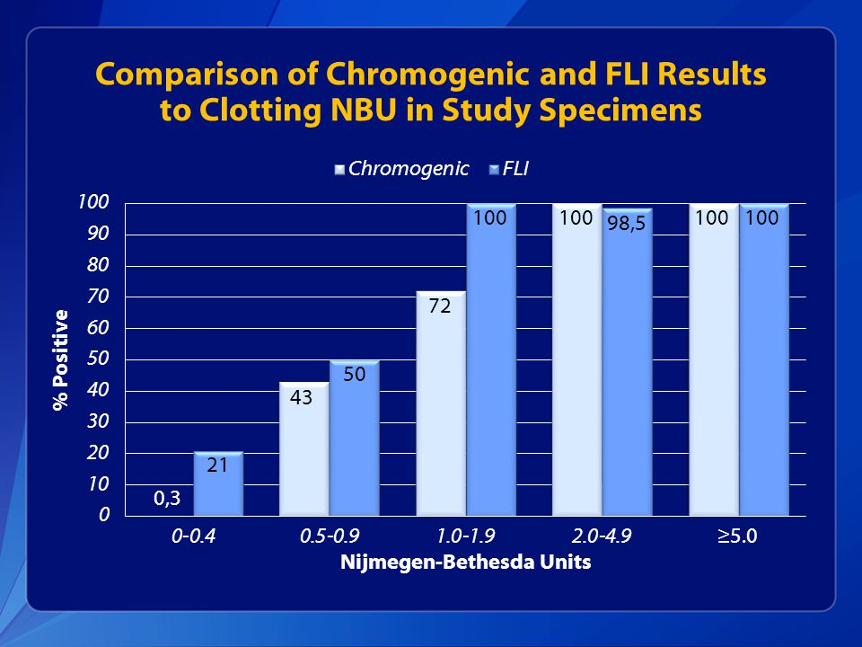 Comparison of Chromogenic and FLI Results to Clotting NBU in Study Specimens