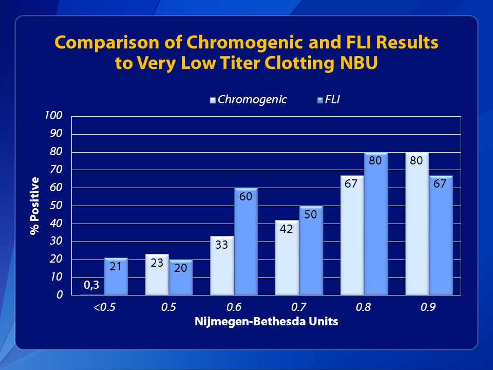 Comparison of Chromogenic and FLI Results to Very Low Titer Clotting NBU