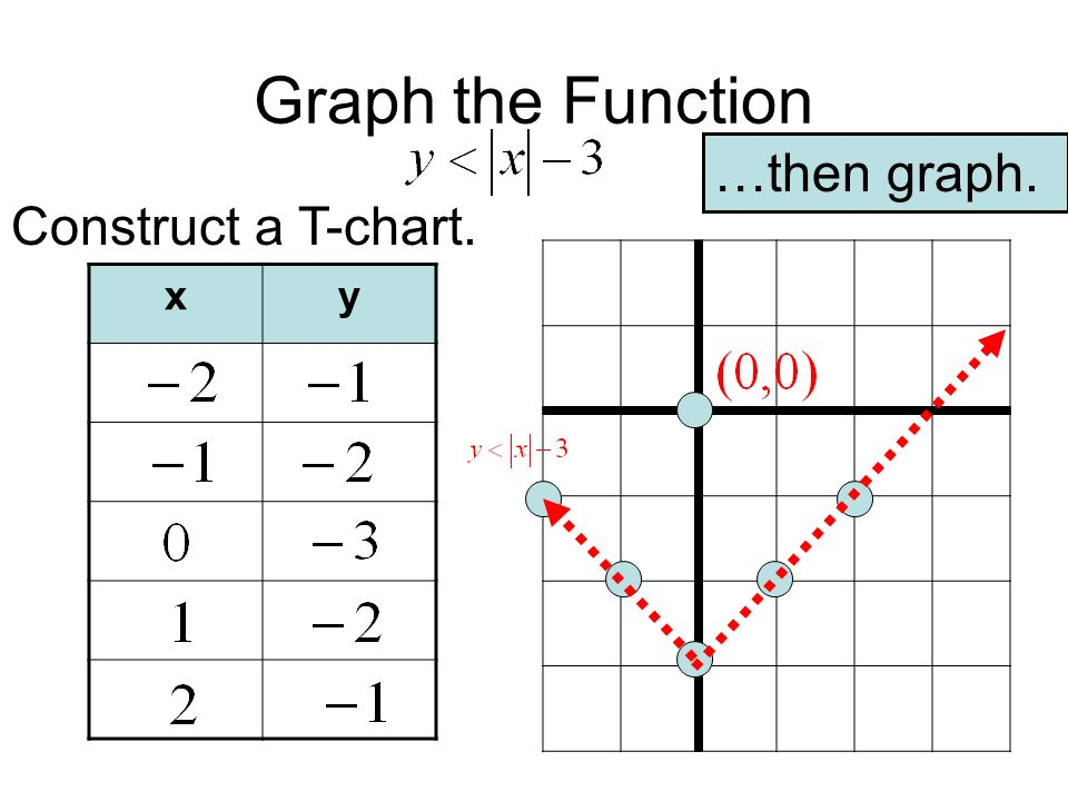 Graph the Function …then graph. Construct a T-chart. x y