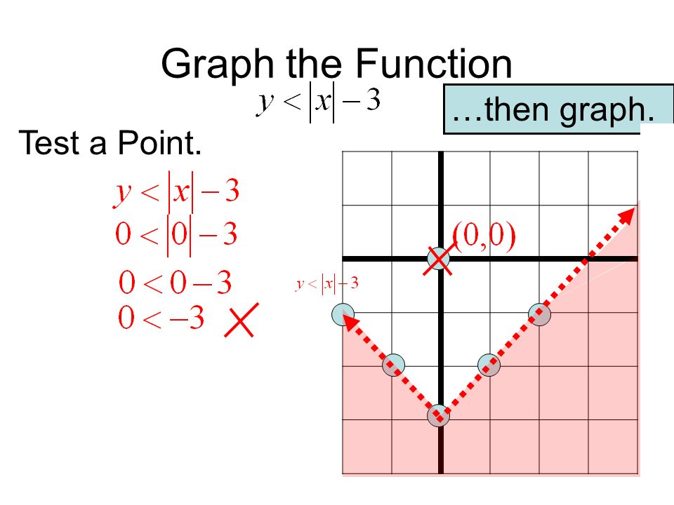 Graph the Function …then graph. Construct a T-chart. Test a Point. x y
