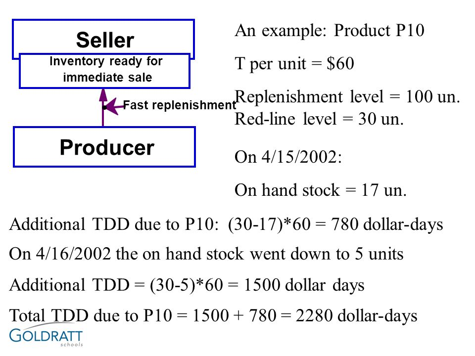 Seller Producer An example: Product P10 T per unit = $60