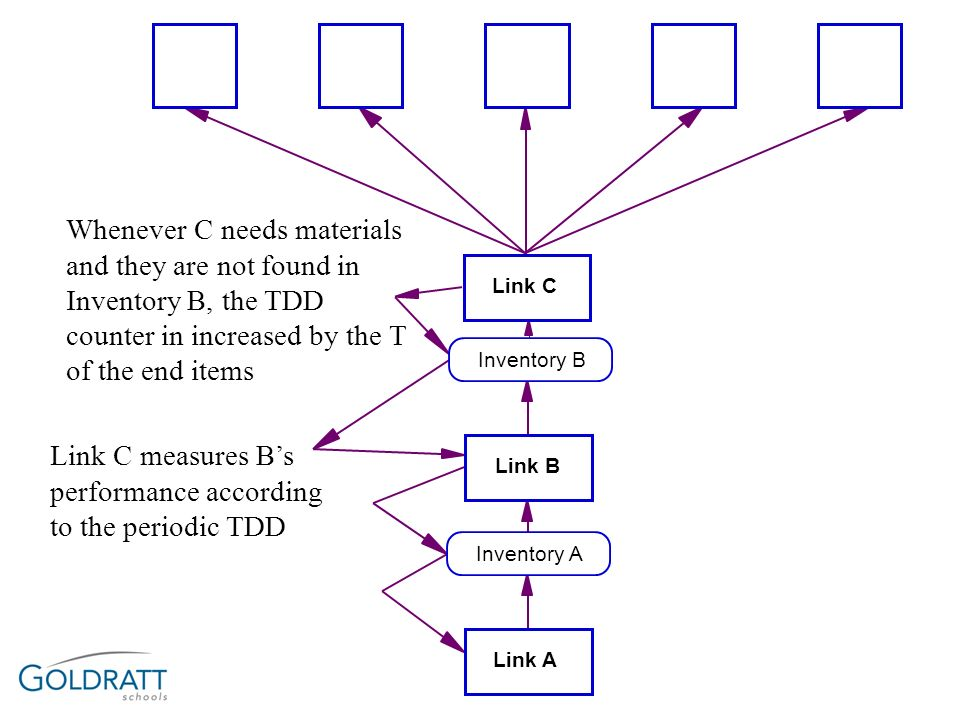 Link C measures B's performance according to the periodic TDD
