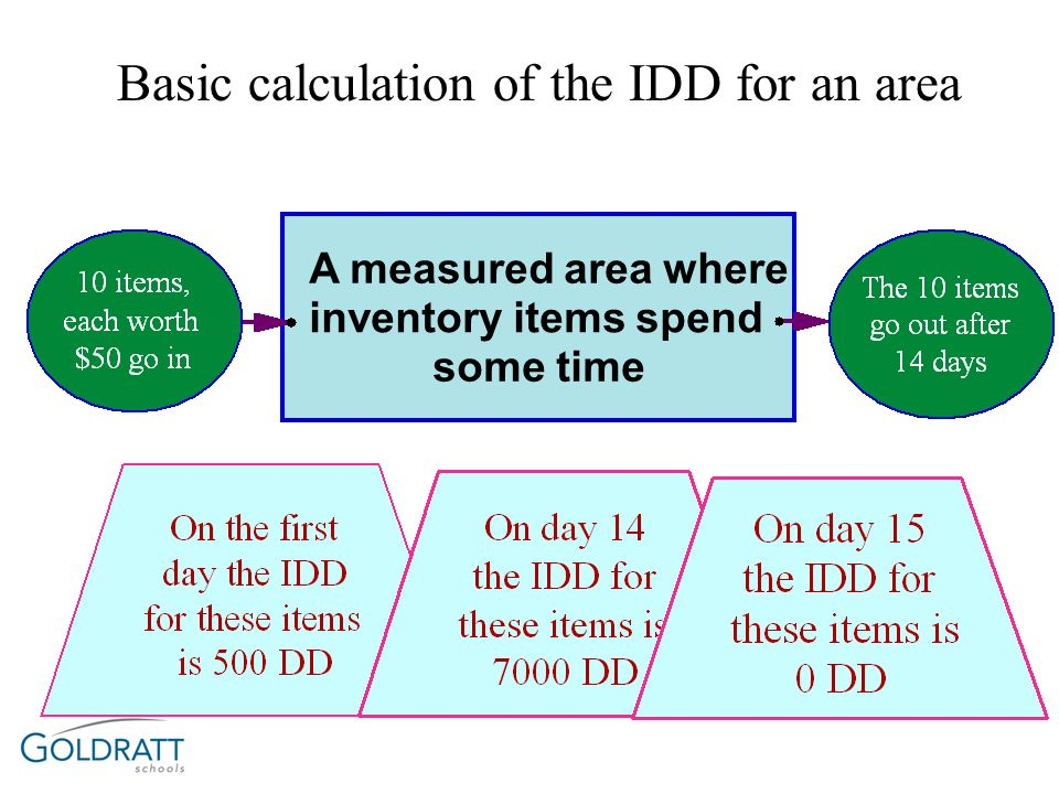 Basic calculation of the IDD for an area
