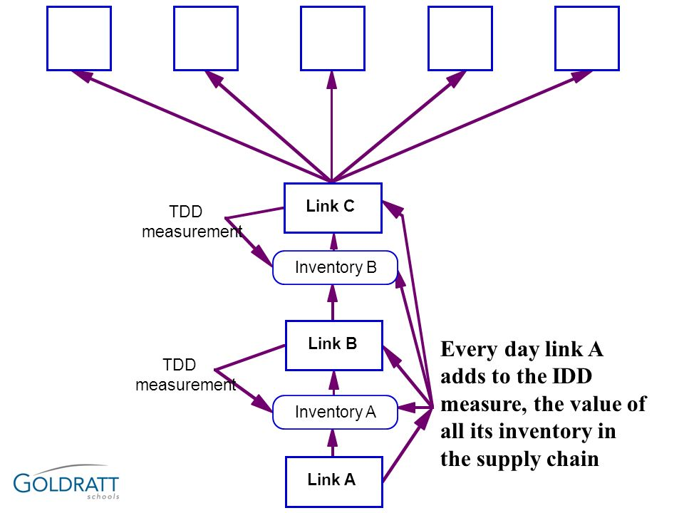 Link C TDD. measurement. Inventory B. Link B. Every day link A adds to the IDD measure, the value of all its inventory in the supply chain.