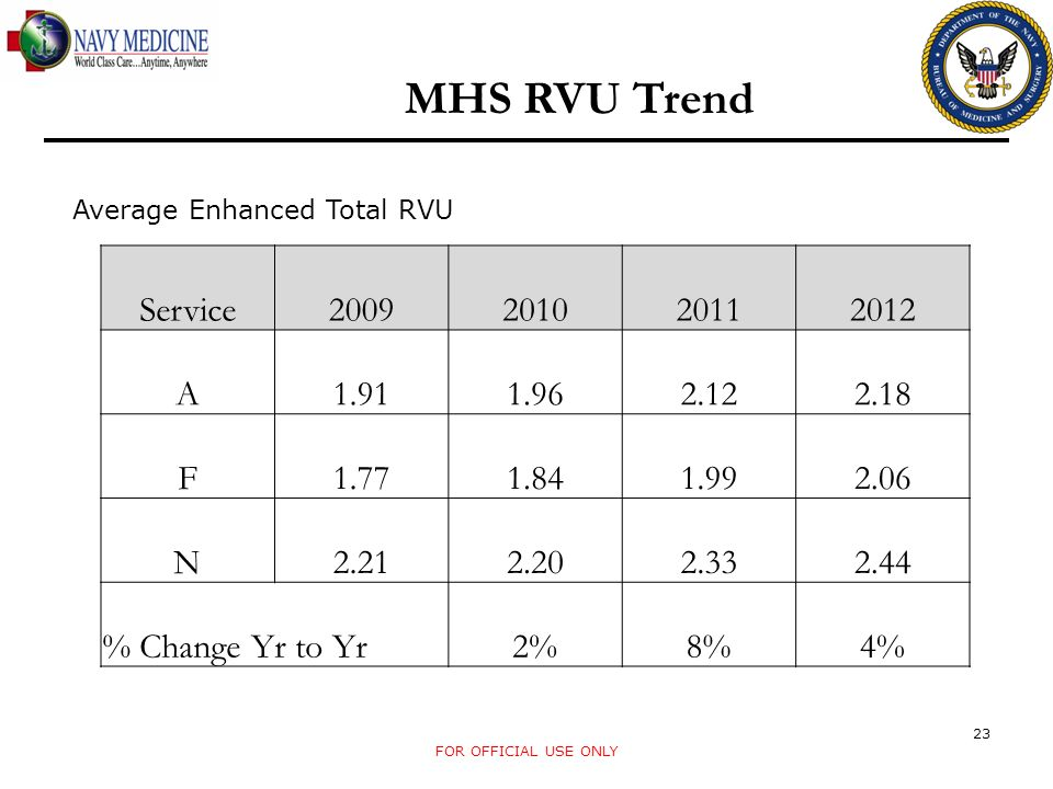 MHS RVU Trend Service 2009 2010 2011 2012 A 1.91 1.96 2.12 2.18 F 1.77