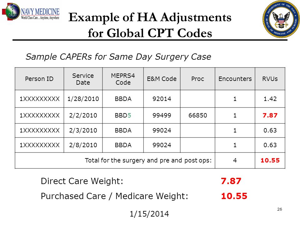Example of HA Adjustments for Global CPT Codes